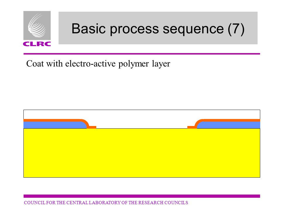 COUNCIL FOR THE CENTRAL LABORATORY OF THE RESEARCH COUNCILS Basic process sequence (7) Coat with electro-active polymer layer