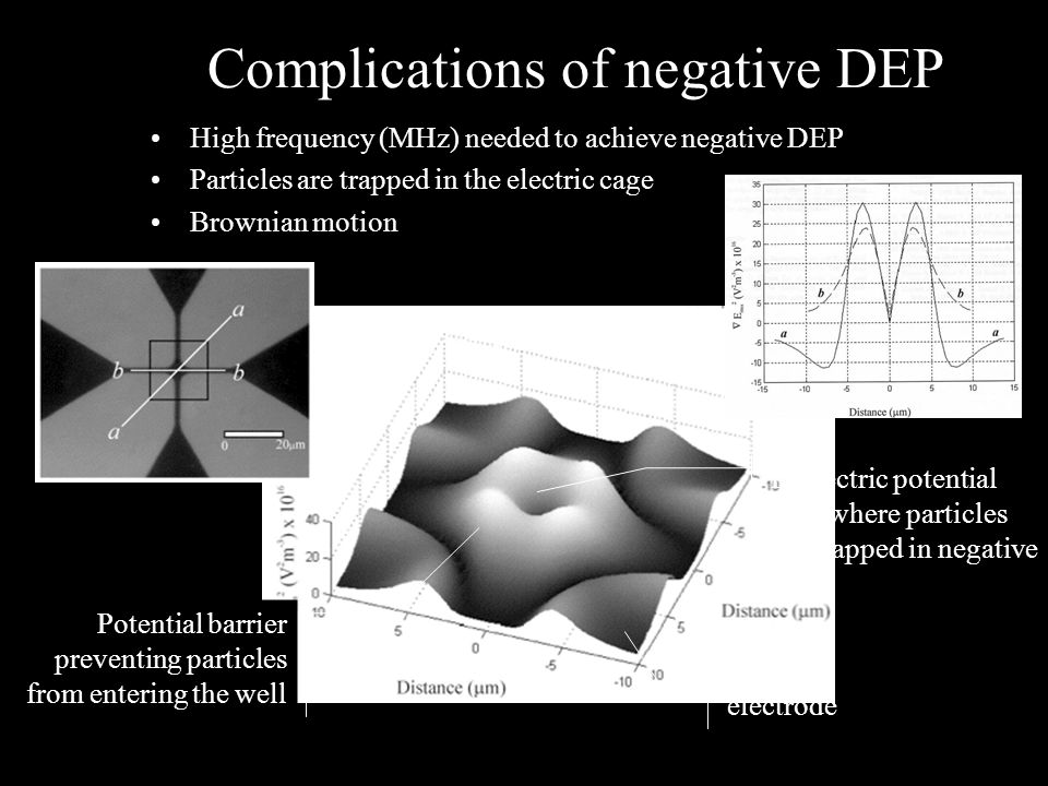 Complications of negative DEP High frequency (MHz) needed to achieve negative DEP Particles are trapped in the electric cage Brownian motion Dielectric potential well where particles are trapped in negative DEP Potential barrier preventing particles from entering the well  E 2 map electrode