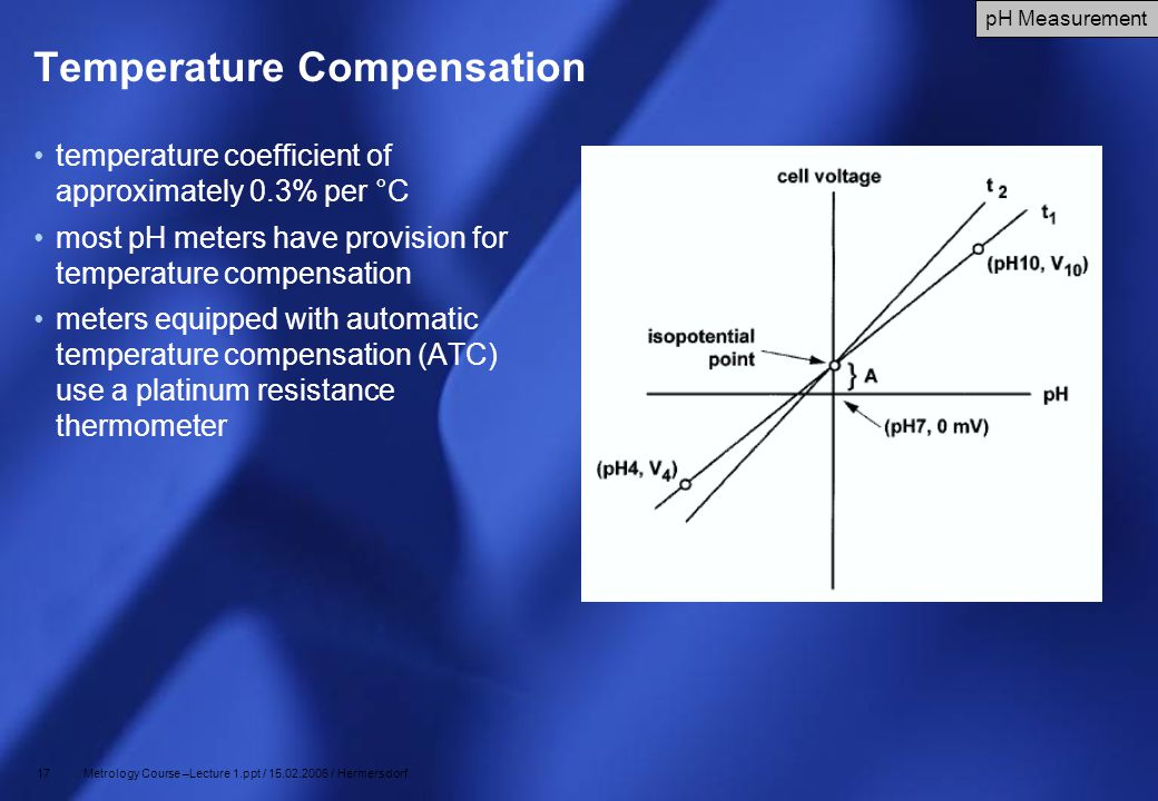 17 Metrology Course –Lecture 1.ppt / 15.02.2006 / Hermersdorf Temperature Compensation temperature coefficient of approximately 0.3% per °C most pH me