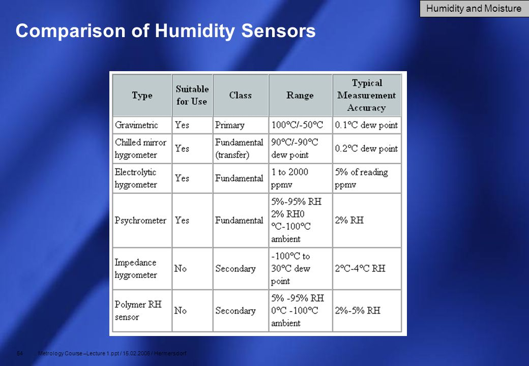 54 Metrology Course –Lecture 1.ppt / 15.02.2006 / Hermersdorf Comparison of Humidity Sensors Humidity and Moisture