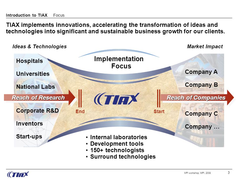 3 MPI workshop, WPI, 2008 Ideas & TechnologiesMarket Impact Reach of Research Reach of Companies Hospitals Universities National Labs Corporate R&D Inventors Start-ups Internal laboratories Development tools 150+ technologists Surround technologies StartEnd Implementation Focus Company A Company B Company C Company … TIAX implements innovations, accelerating the transformation of ideas and technologies into significant and sustainable business growth for our clients.