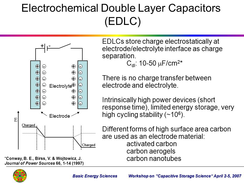 Electrochemical Double Layer Capacitors (EDLC) Charged E EDLCs store charge electrostatically at electrode/electrolyte interface as charge separation.