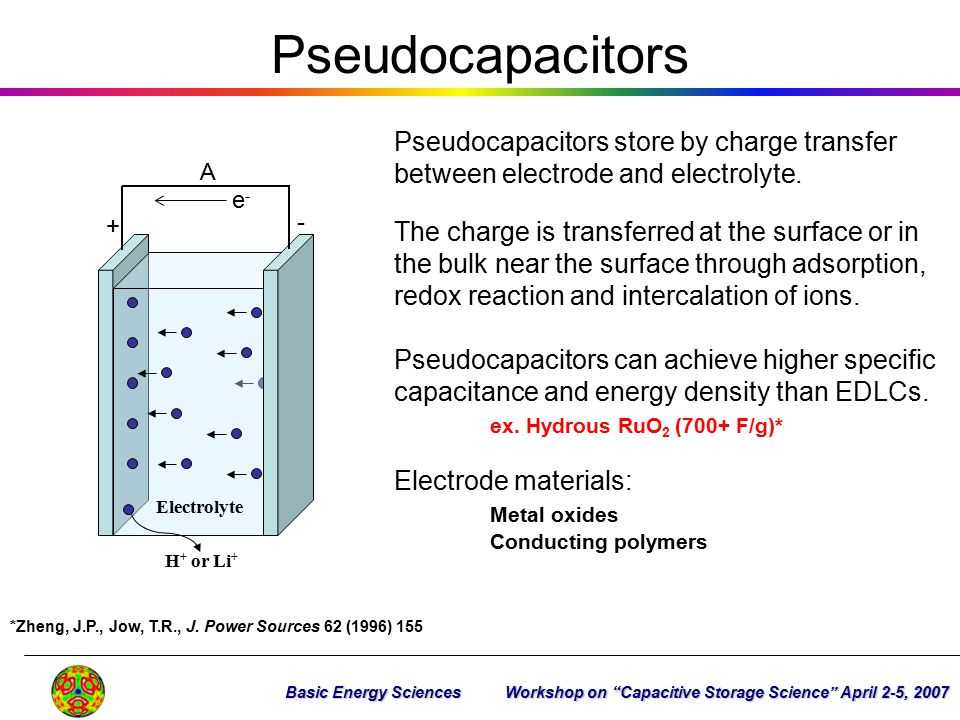 Pseudocapacitors + - e-e- A Electrolyte H + or Li + Pseudocapacitors store by charge transfer between electrode and electrolyte. The charge is transfe