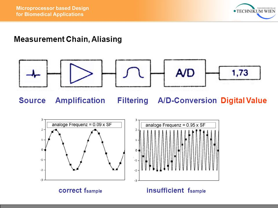 Measurement Chain, Aliasing Source Amplification Filtering A/D-Conversion Digital Value correct f sample insufficient f sample