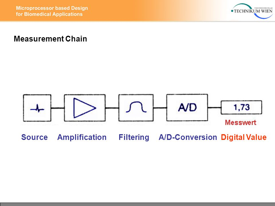 Measurement Chain Source Amplification Filtering A/D-Conversion Digital Value