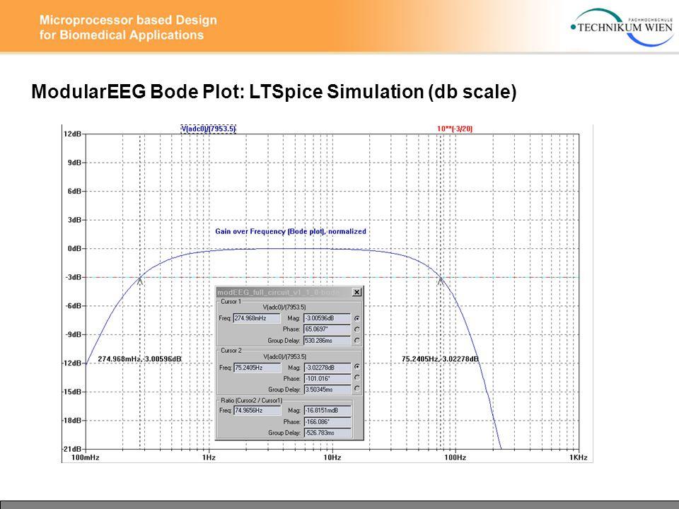 ModularEEG Bode Plot: LTSpice Simulation (db scale)