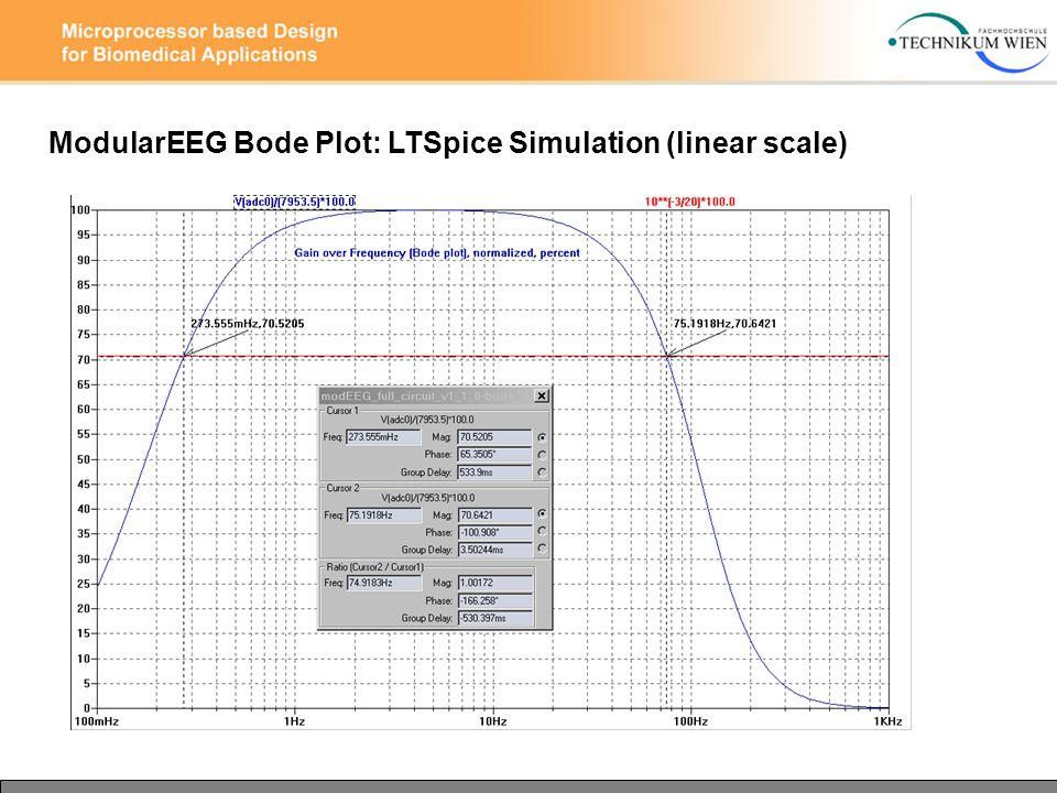 ModularEEG Bode Plot: LTSpice Simulation (linear scale)