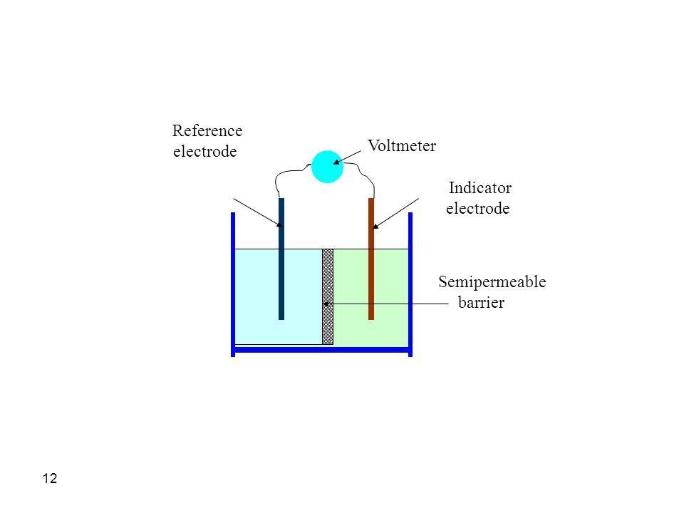 12 Voltmeter Indicator electrode Reference electrode Semipermeable barrier
