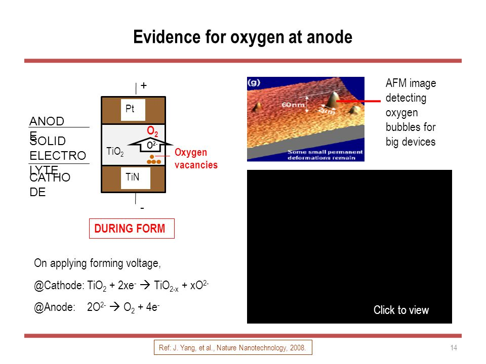 Evidence for oxygen at anode 14 On applying forming voltage, @Cathode: TiO 2 + 2xe -  TiO 2-x + xO 2- @Anode: 2O 2-  O 2 + 4e - DURING FORM AFM image detecting oxygen bubbles for big devices CATHO DE ANOD E SOLID ELECTRO LYTE Oxygen vacancies TiO 2 Pt TiN - + O 2- O2O2 Ref: J.