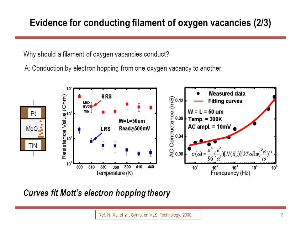 Evidence for conducting filament of oxygen vacancies (2/3) Why should a filament of oxygen vacancies conduct.