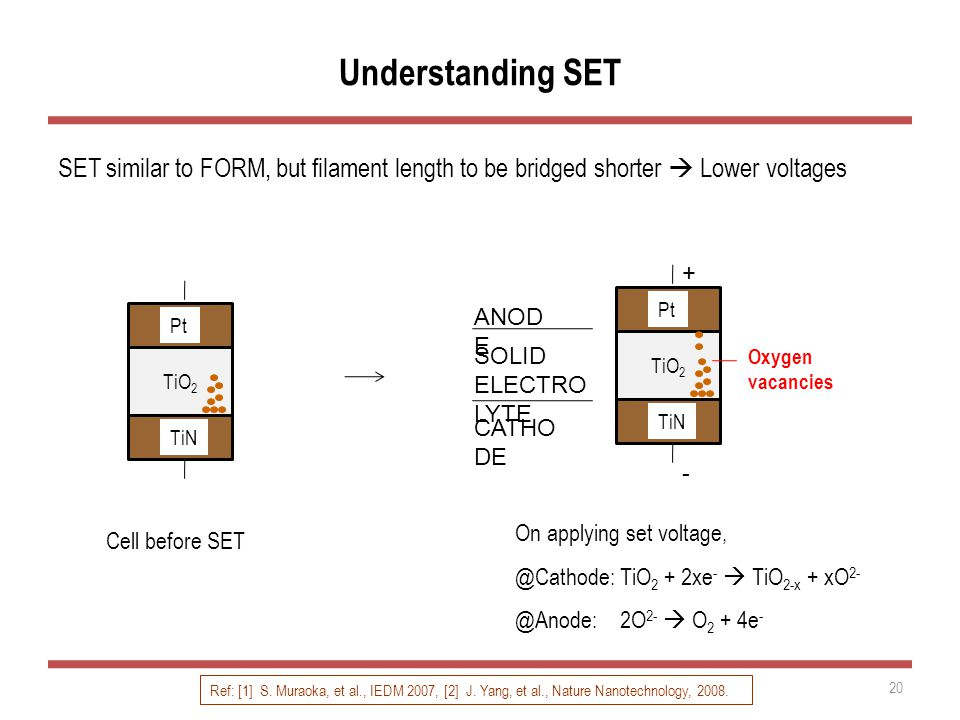 Understanding SET SET similar to FORM, but filament length to be bridged shorter  Lower voltages 20 On applying set voltage, @Cathode: TiO 2 + 2xe -  TiO 2-x + xO 2- @Anode: 2O 2-  O 2 + 4e - Cell before SET TiO 2 Pt TiN Oxygen vacancies TiO 2 Pt TiN - + CATHO DE ANOD E SOLID ELECTRO LYTE Ref: [1] S.
