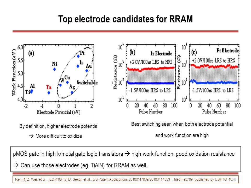 Top electrode candidates for RRAM By definition, higher electrode potential  More difficult to oxidize 29 Best switching seen when both electrode potential and work function are high pMOS gate in high k/metal gate logic transistors  high work function, good oxidation resistance  Can use those electrodes (eg.