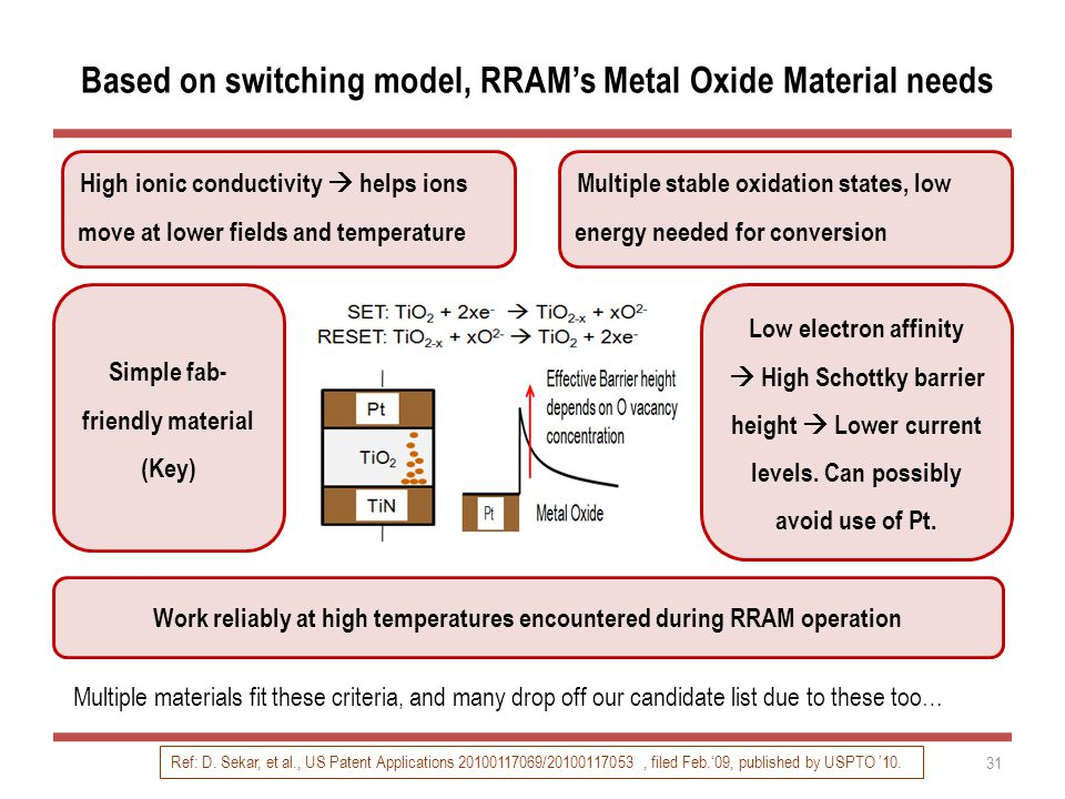Based on switching model, RRAM's Metal Oxide Material needs High ionic conductivity  helps ions move at lower fields and temperature 31 Multiple stable oxidation states, low energy needed for conversion Simple fab- friendly material (Key) Work reliably at high temperatures encountered during RRAM operation Multiple materials fit these criteria, and many drop off our candidate list due to these too… Ref: D.
