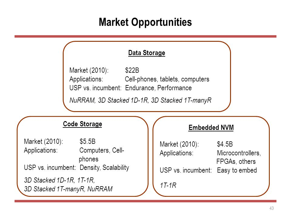 Market Opportunities 43 Data Storage Market (2010): $22B Applications: Cell-phones, tablets, computers USP vs.