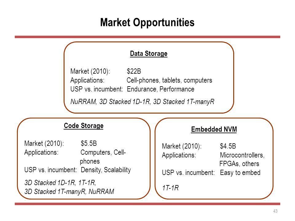 Market Opportunities 43 Data Storage Market (2010): $22B Applications: Cell-phones, tablets, computers USP vs. incumbent: Endurance, Performance NuRRA