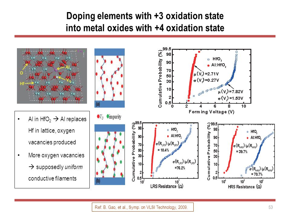 Doping elements with +3 oxidation state into metal oxides with +4 oxidation state Al in HfO 2  Al replaces Hf in lattice, oxygen vacancies produced More oxygen vacancies  supposedly uniform conductive filaments 53 Ref: B.