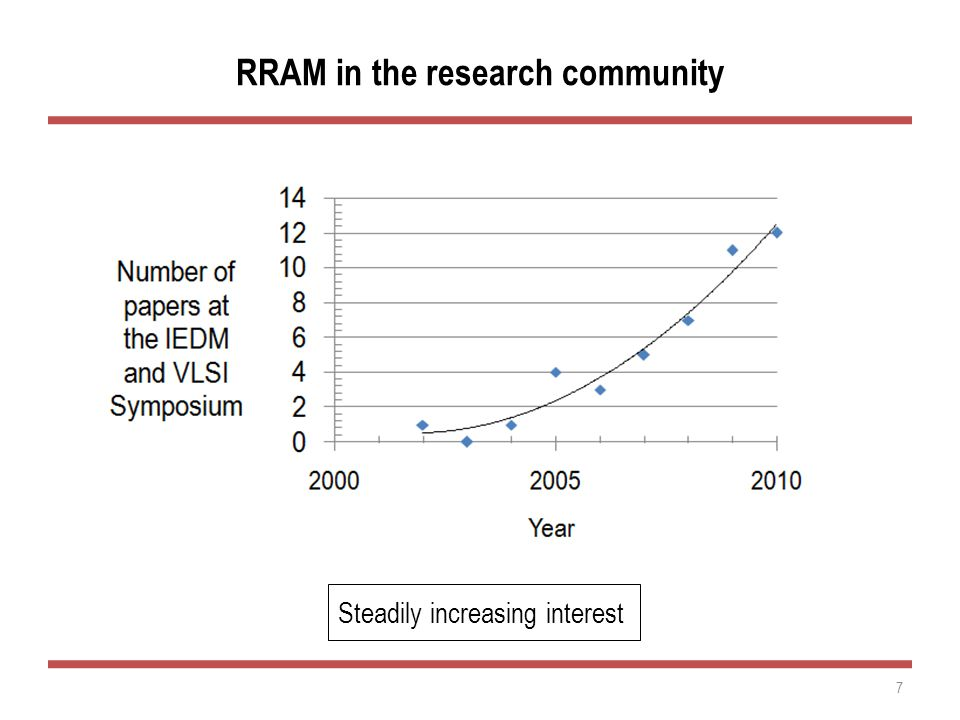 RRAM in the research community Steadily increasing interest 7