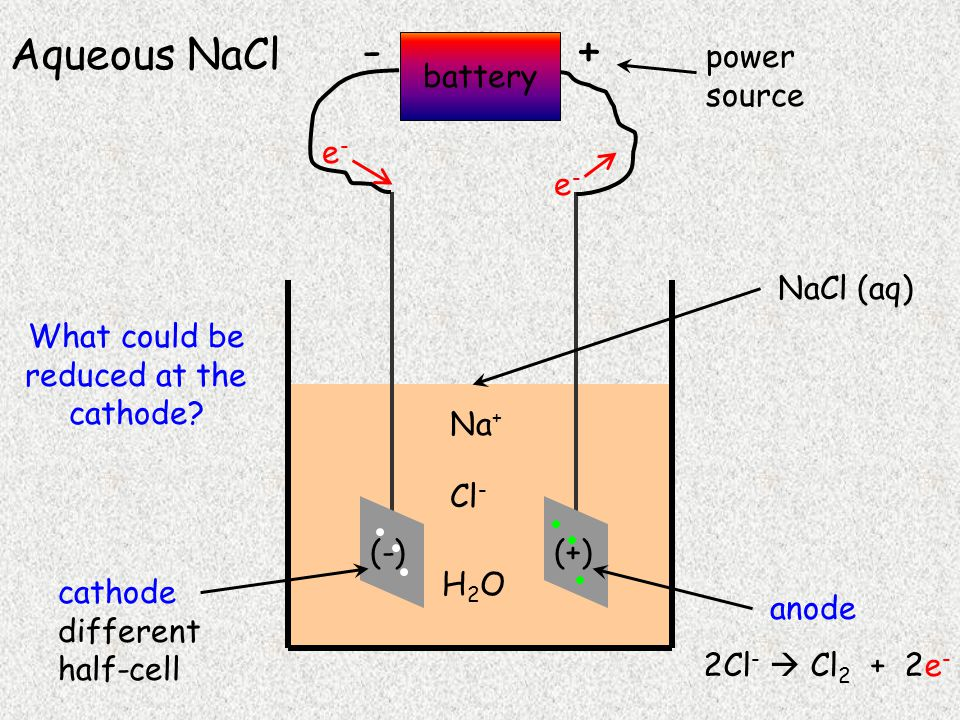 battery +- power source e-e- e-e- NaCl (aq) (-)(+) cathode different half-cell Aqueous NaCl anode 2Cl -  Cl 2 + 2e - Na + Cl - H2OH2O What could be reduced at the cathode