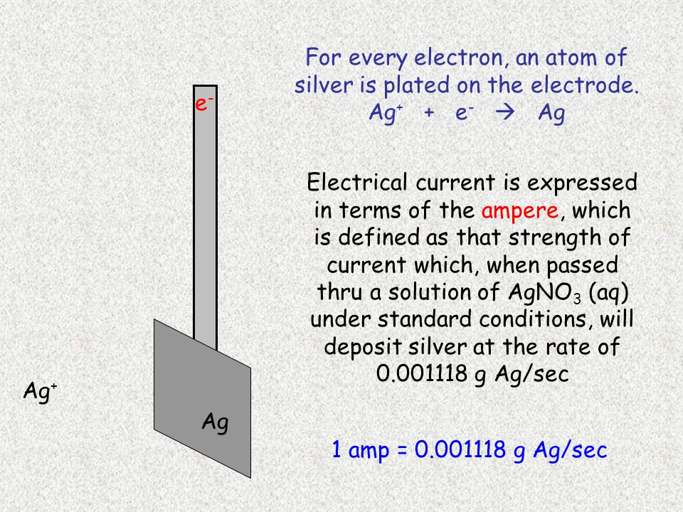 e-e- Ag + Ag For every electron, an atom of silver is plated on the electrode.