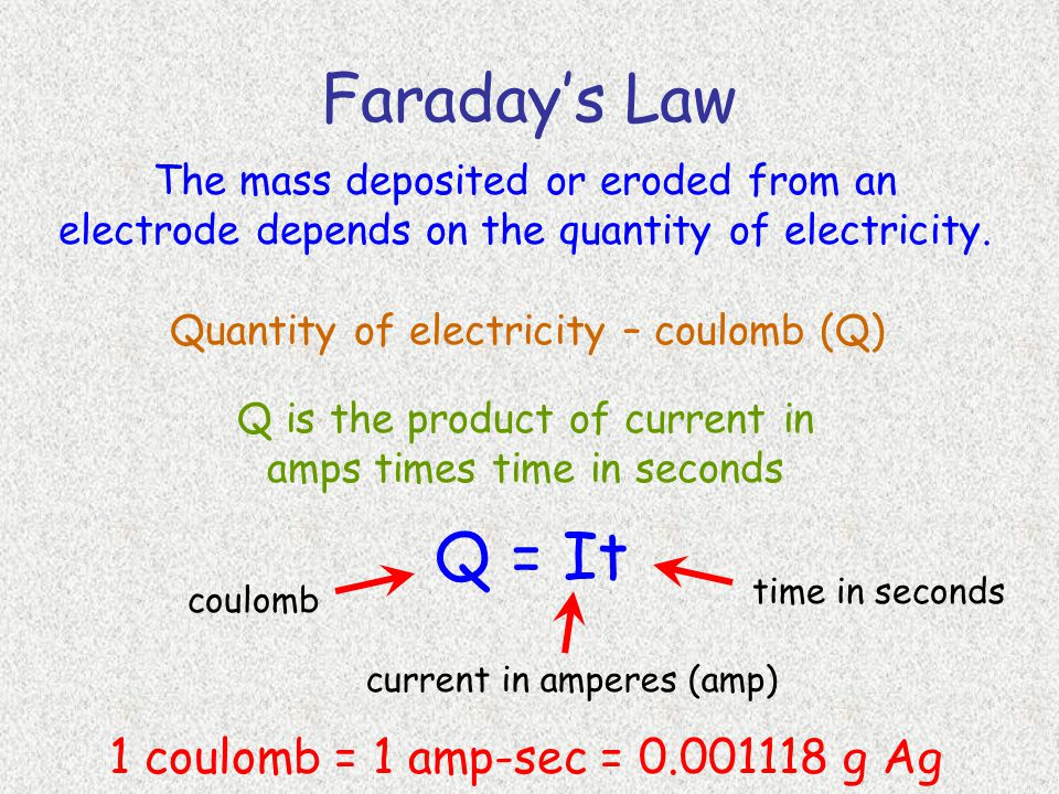 Faraday's Law The mass deposited or eroded from an electrode depends on the quantity of electricity.