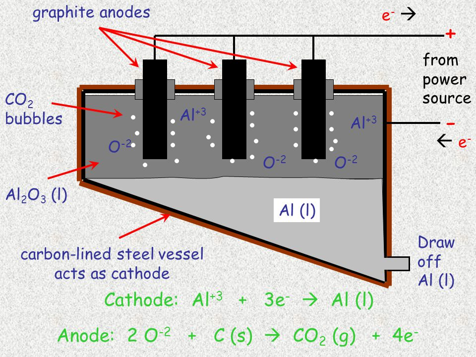 carbon-lined steel vessel acts as cathode CO 2 bubbles Al (l) Al 2 O 3 (l) Draw off Al (l) - + Cathode: Al +3 + 3e -  Al (l) Anode: 2 O -2 + C (s)  CO 2 (g) + 4e - from power source Al +3 O -2 Al +3 O -2 graphite anodes  e- e- e- e- 