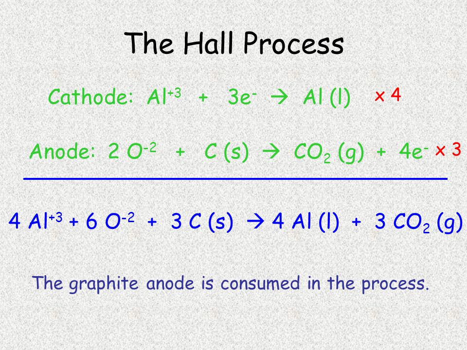 The Hall Process Cathode: Al +3 + 3e -  Al (l) Anode: 2 O -2 + C (s)  CO 2 (g) + 4e - 4 Al +3 + 6 O -2 + 3 C (s)  4 Al (l) + 3 CO 2 (g) x 4 x 3 The graphite anode is consumed in the process.