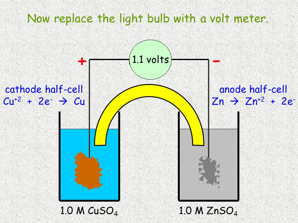Cu 1.0 M CuSO 4 Zn 1.0 M ZnSO 4 cathode half-cell Cu +2 + 2e -  Cu anode half-cell Zn  Zn +2 + 2e - - + Now replace the light bulb with a volt meter.