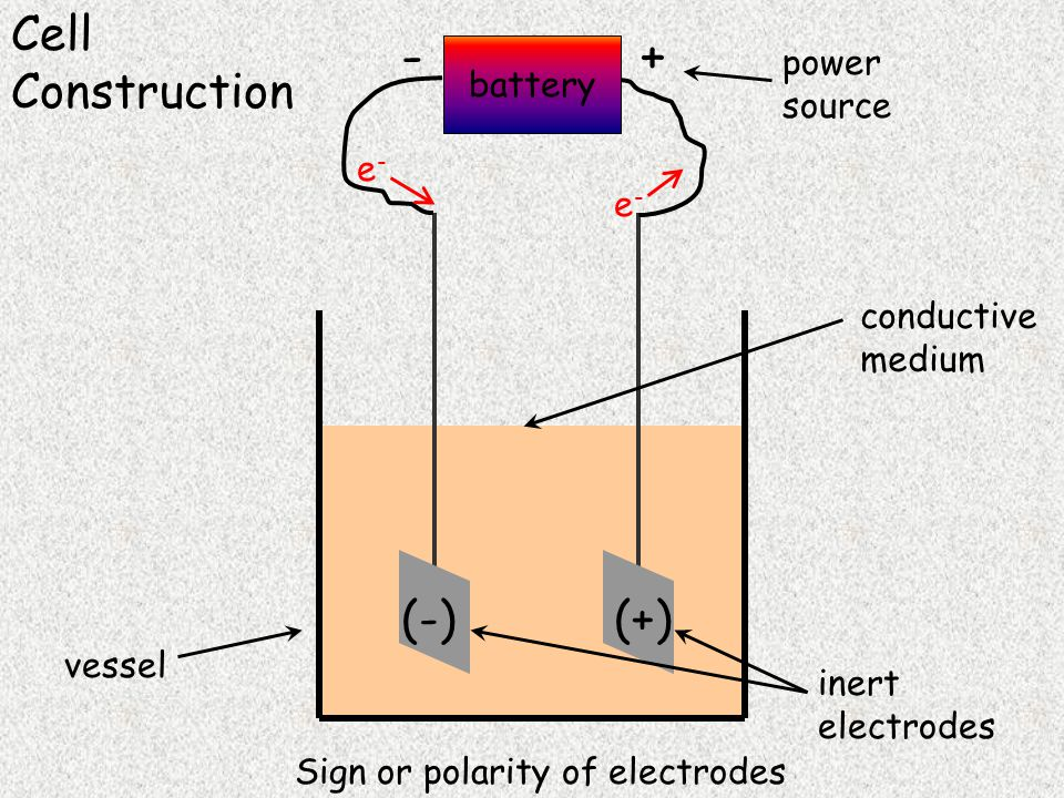 battery +- inert electrodes power source vessel e-e- e-e- conductive medium Cell Construction Sign or polarity of electrodes (-)(+)