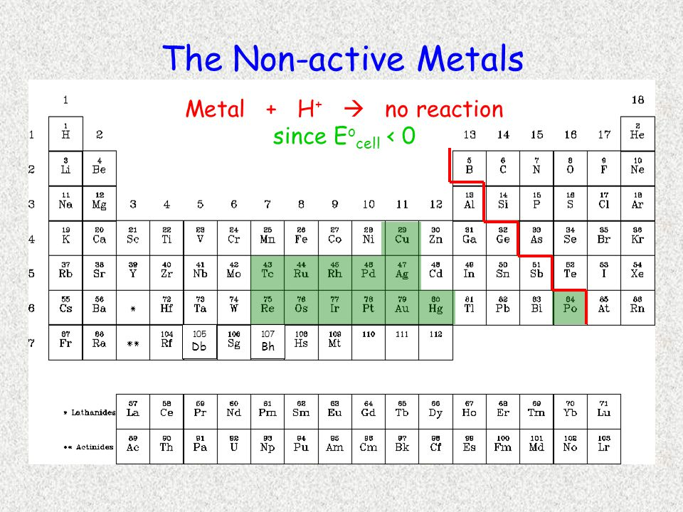 105 Db 107 Bh The Non-active Metals Metal + H +  no reaction since E o cell < 0