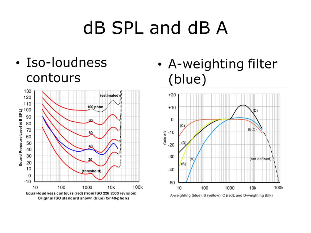 dB SPL (Sound Pressure Level) Levels (or equivalently, Intensities ) quantify energy delivered / unit area and time.