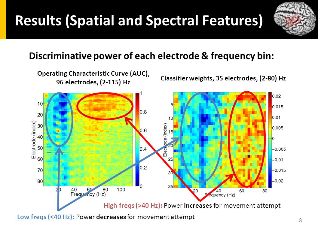 8 Results (Spatial and Spectral Features) Discriminative power of each electrode & frequency bin: Operating Characteristic Curve (AUC), 96 electrodes, (2-115) Hz Classifier weights, 35 electrodes, (2-80) Hz Low freqs (<40 Hz): Power decreases for movement attempt High freqs (>40 Hz): Power increases for movement attempt