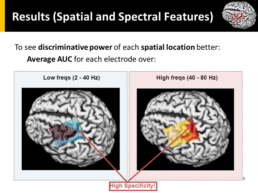 9 Results (Spatial and Spectral Features) To see discriminative power of each spatial location better: Average AUC for each electrode over: Low freqs (2 - 40 Hz)High freqs (40 - 80 Hz) High Specificity!