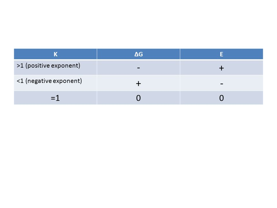 KΔGE >1 (positive exponent) - + <1 (negative exponent) +- =100
