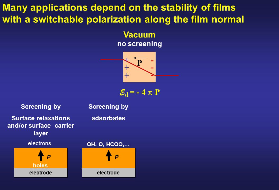 E d = - 4  P Vacuum no screening P + + + - - - Many applications depend on the stability of films with a switchable polarization along the film normal Screening by Surface relaxations and/or surface carrier layer electrode P holes electrons Screening by adsorbates electrode P OH, O, HCOO,…
