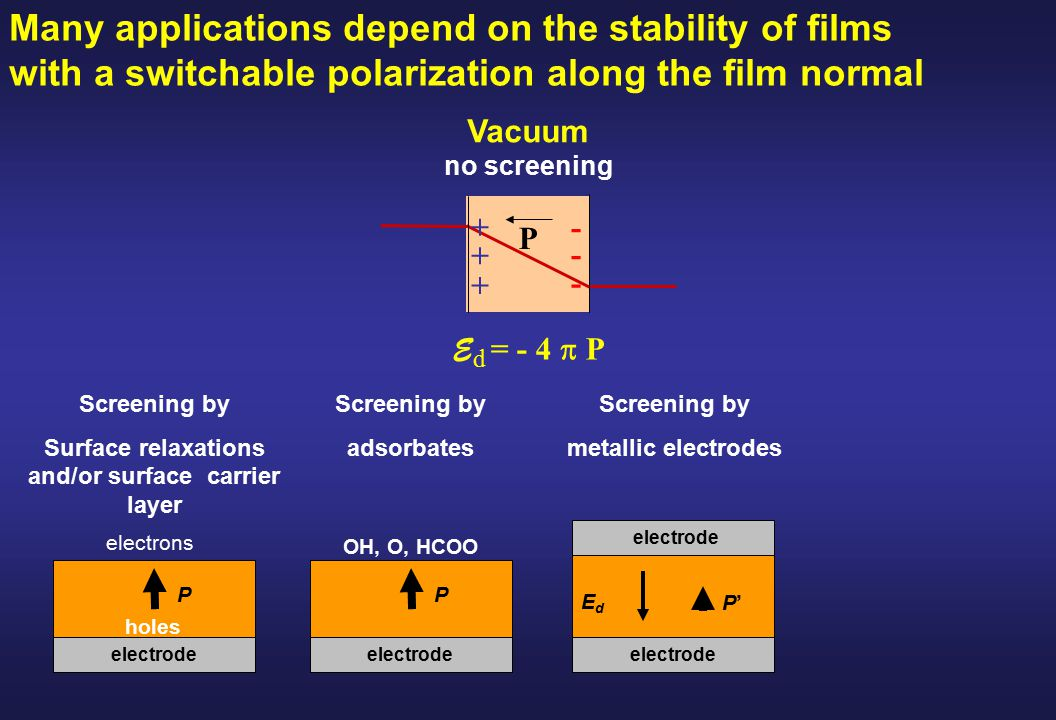 E d = - 4  P Vacuum no screening P + + + - - - Many applications depend on the stability of films with a switchable polarization along the film normal electrode P'P' EdEd Screening by Surface relaxations and/or surface carrier layer electrode P holes electrons Screening by adsorbates electrode P OH, O, HCOO Screening by metallic electrodes