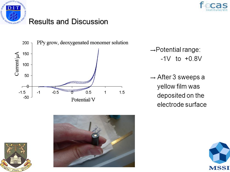 Results and Discussion Results and Discussion → Potential range: -1V to +0.8V → After 3 sweeps a yellow film was deposited on the electrode surface