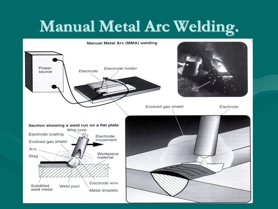 Metal Arc Gas Shielded Welding.