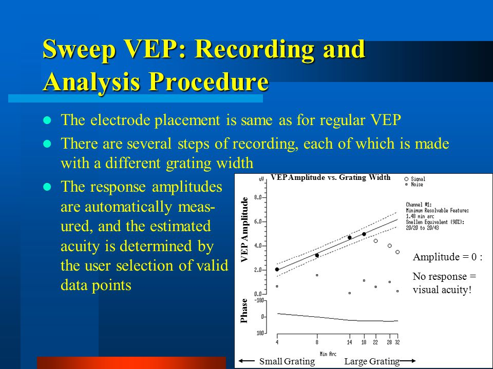 Sweep VEP: Recording and Analysis Procedure The electrode placement is same as for regular VEP There are several steps of recording, each of which is made with a different grating width The response amplitudes are automatically meas- ured, and the estimated acuity is determined by the user selection of valid data points VEP Amplitude Phase Small GratingLarge Grating Amplitude = 0 : No response = visual acuity.
