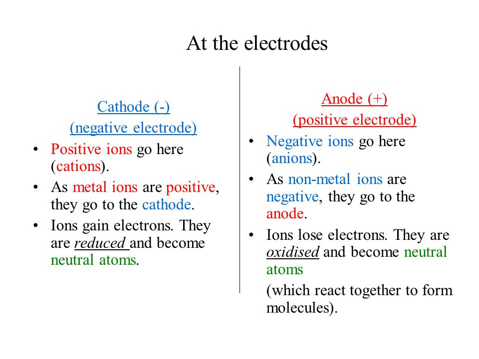 At the electrodes Cathode (-) (negative electrode) Positive ions go here (cations). As metal ions are positive, they go to the cathode. Ions gain elec
