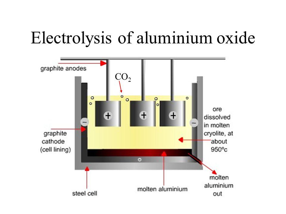 Electrolysis of aluminium oxide CO 2