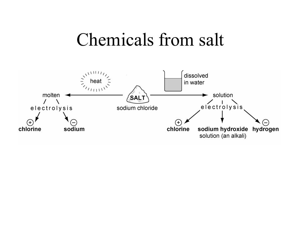 Chemicals from salt
