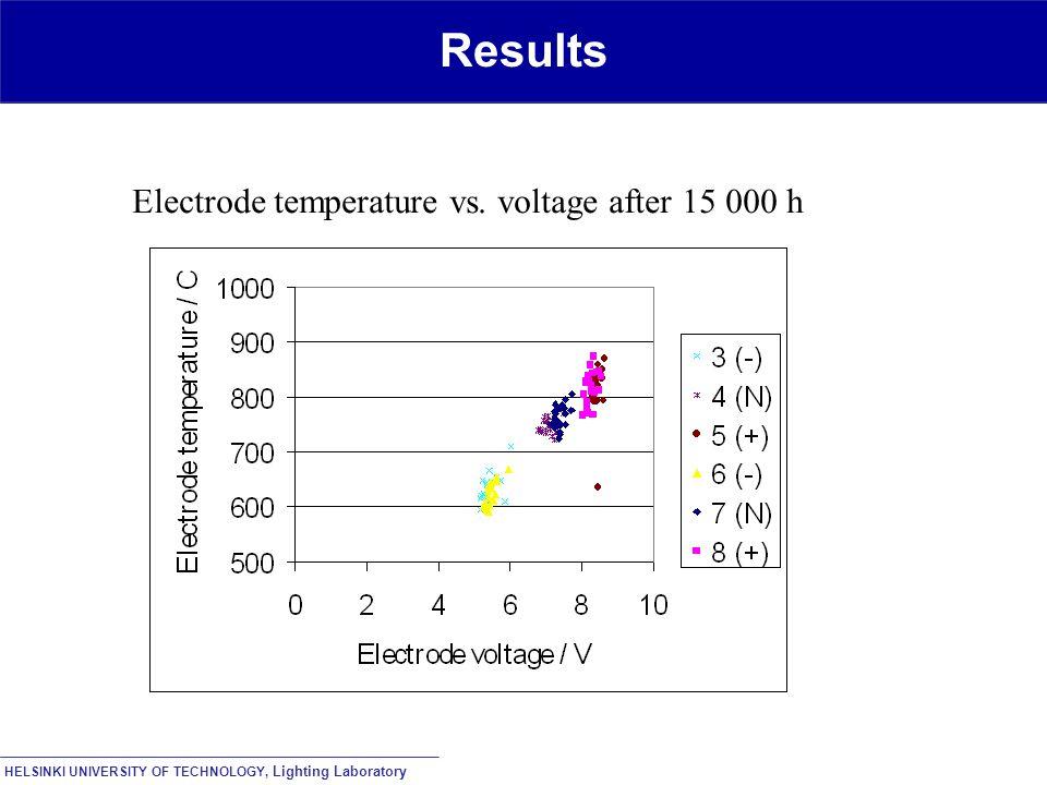 HELSINKI UNIVERSITY OF TECHNOLOGY, Lighting Laboratory Results Electrode temperature vs.