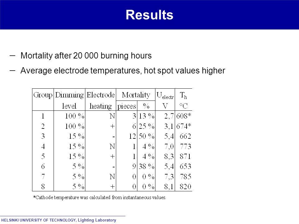 HELSINKI UNIVERSITY OF TECHNOLOGY, Lighting Laboratory Results  Mortality after 20 000 burning hours  Average electrode temperatures, hot spot values higher