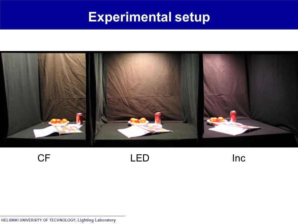 HELSINKI UNIVERSITY OF TECHNOLOGY, Lighting Laboratory Experimental setup CF LED Inc
