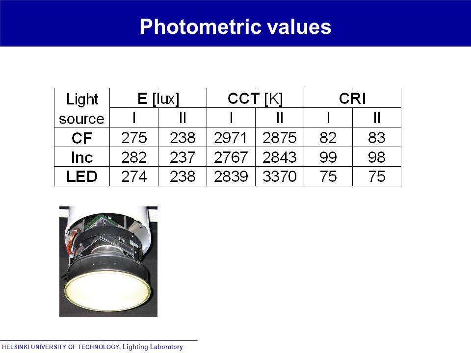HELSINKI UNIVERSITY OF TECHNOLOGY, Lighting Laboratory Photometric values