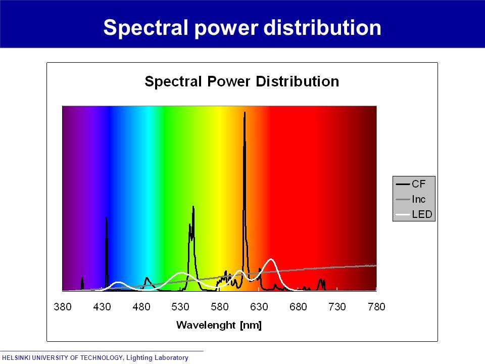 HELSINKI UNIVERSITY OF TECHNOLOGY, Lighting Laboratory Spectral power distribution
