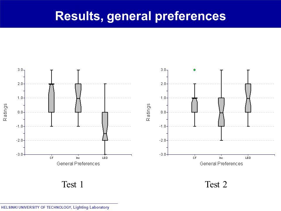 HELSINKI UNIVERSITY OF TECHNOLOGY, Lighting Laboratory Results, general preferences Test 1Test 2