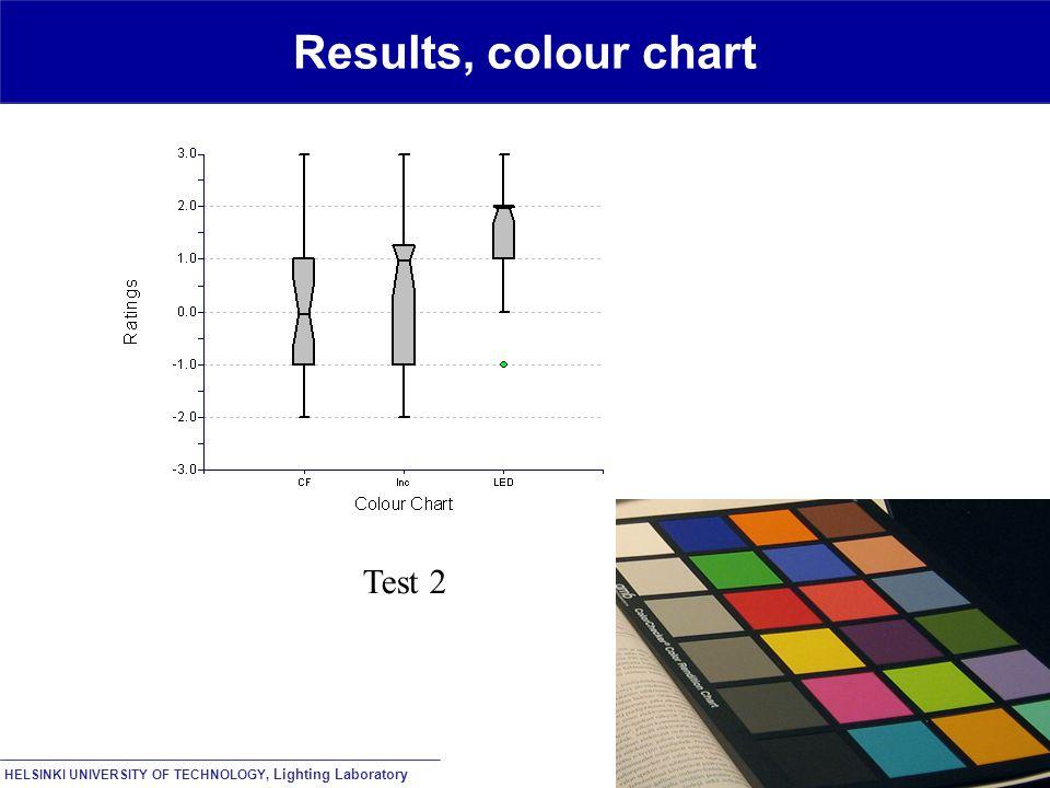 HELSINKI UNIVERSITY OF TECHNOLOGY, Lighting Laboratory Results, colour chart Test 2