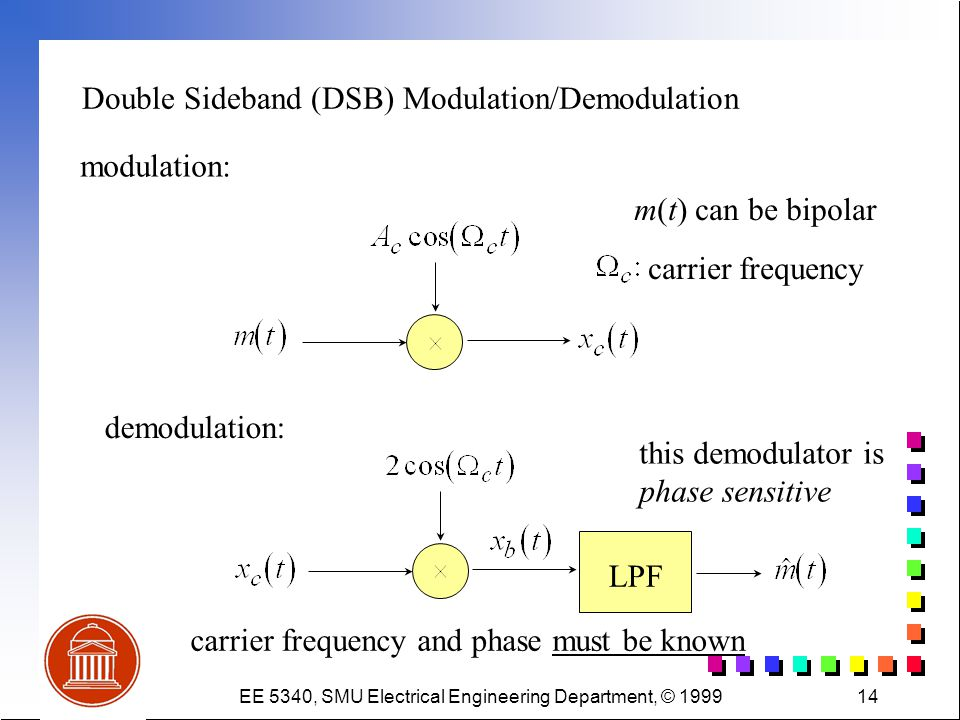 EE 5340, SMU Electrical Engineering Department, © 199914 Double Sideband (DSB) Modulation/Demodulation modulation: demodulation: LPF m(t) can be bipolar carrier frequency and phase must be known carrier frequency this demodulator is phase sensitive