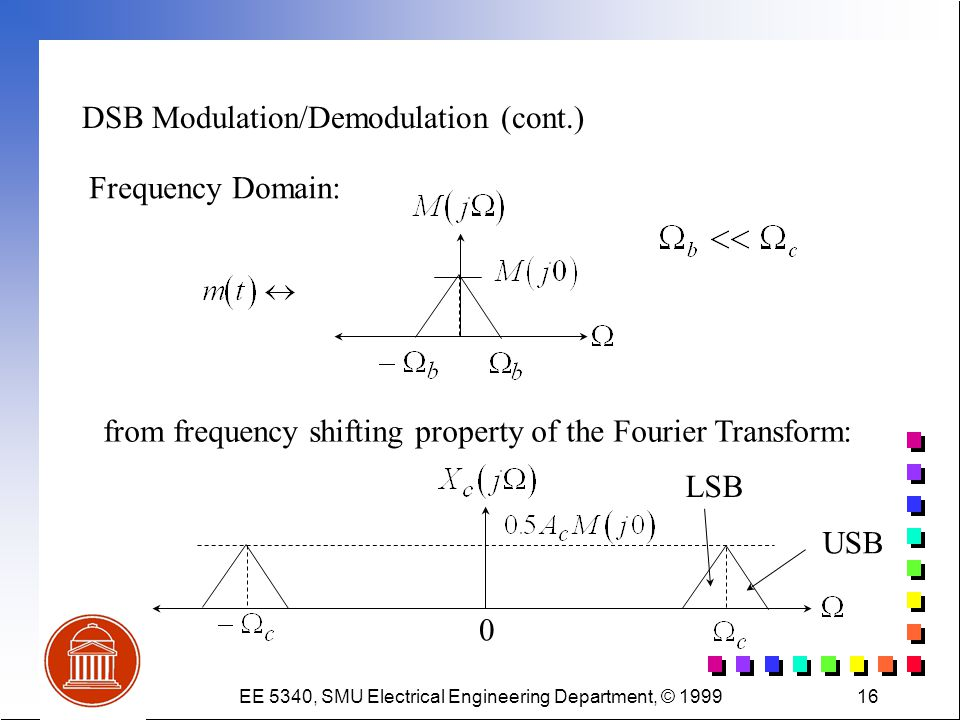 EE 5340, SMU Electrical Engineering Department, © 199916 DSB Modulation/Demodulation (cont.) Frequency Domain: from frequency shifting property of the